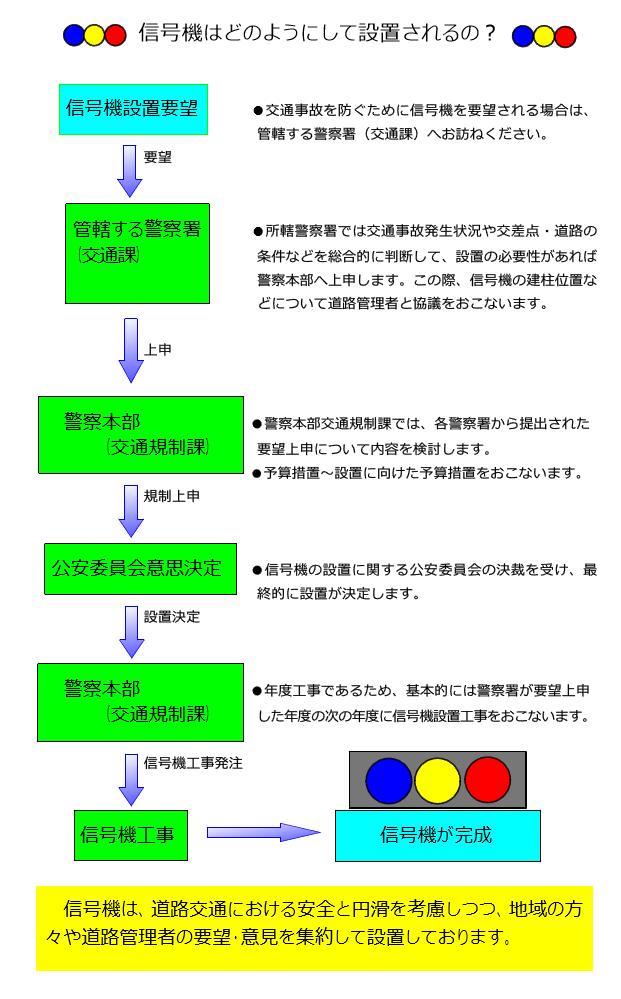 信号機はどのようにして設置されるの? 出典:愛媛県警HP